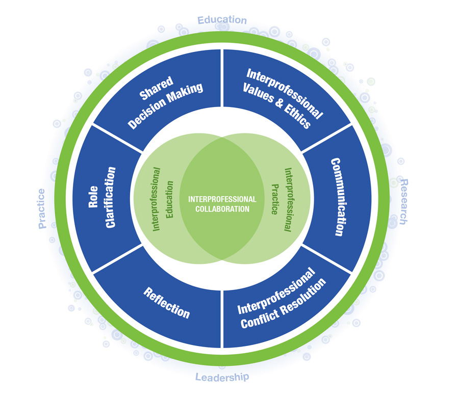 A diagram showing Interprofessional Collaboration, which intersects with Interprofessional Education and Interprofessional Practice. It is made up of six core competencies: Role Clarification, Shared Decision Making, Interprofessional Values and Ethics, Communication, Interprofessional Conflict Resolution, and Reflection. It relates to Education, Research, Leadership and Practice.