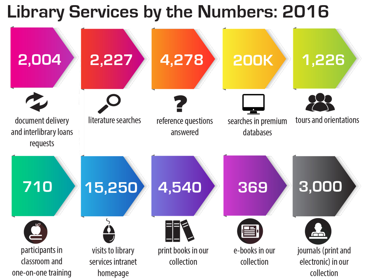 Library Services by the Numbers