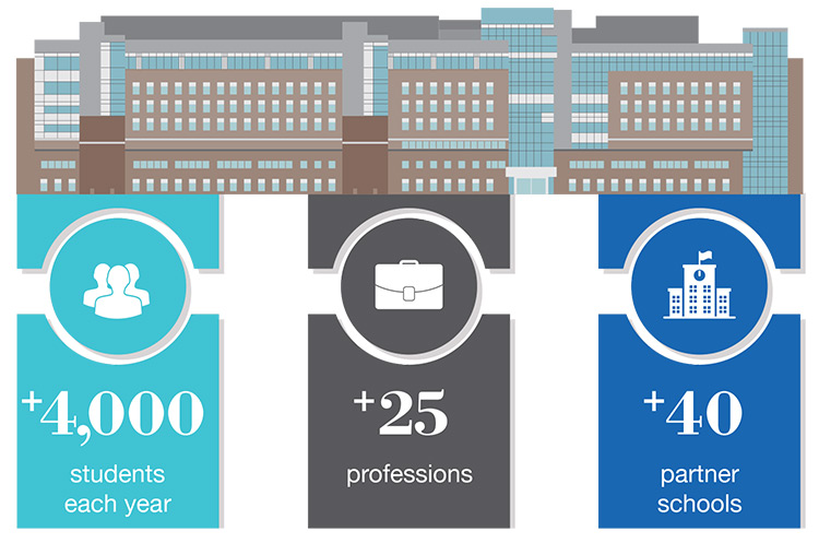More than 4,000 students each year. More than 25 professions. More than 40 partner schools.