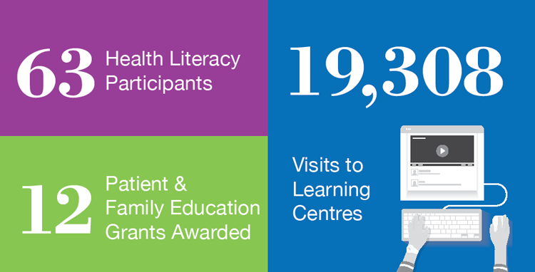 63 health literacy participants. 12 patient & family education grants awarded. 19,308 visits to learning centres.