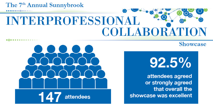 The 7th Annual Sunnybrook IPC Showcase had 147 attendees. 92.5% of attendees agreed or strongly agreed that overall the showcase was excellent