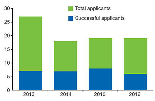 Chart showing total applicants and successful applicants for Sunnybrook Education Research Grants between 2013 and 2016. 2013 was the year with the highest number of total applicants in recent years while the number of successful applicants has remained the same.