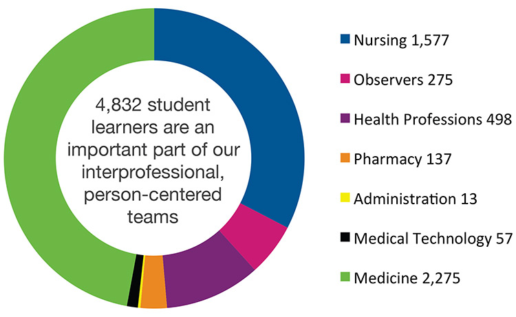 4,832 student learners are an important part of our interprofessional, person-centered teams. The biggest groups are medicine (2,275), nursing (1,577) and health professions (498).