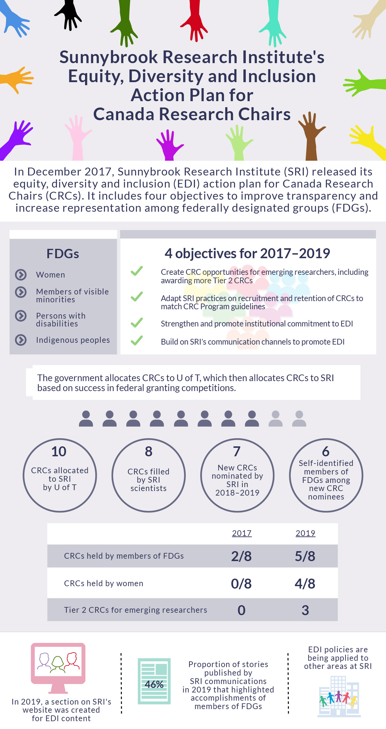 Infographic: Sunnybrook Research Institute's Equity, Diversity and Inclusion Action Plan for Canada Research Chairs