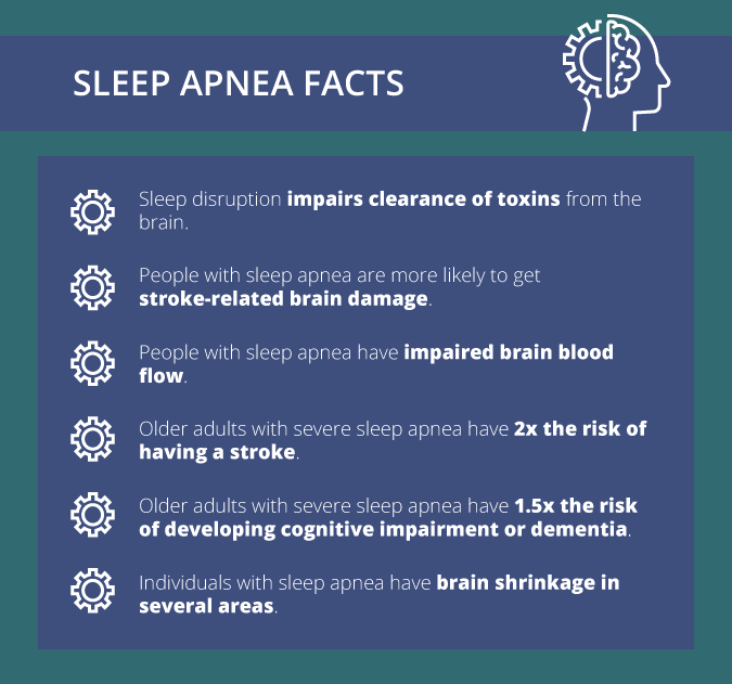 Sleep apnea facts