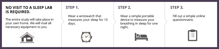 No visit to a sleep lab is required. The entire study will take place in your own home. We will mail all the necessary equipment to you. Step 1: Wear a wristwatch that measures your sleep for 10 days. Step 2: Wear a simple portable device to measure your breathing in sleep for one night. Step 3: Fill out a simple online questionnaire.