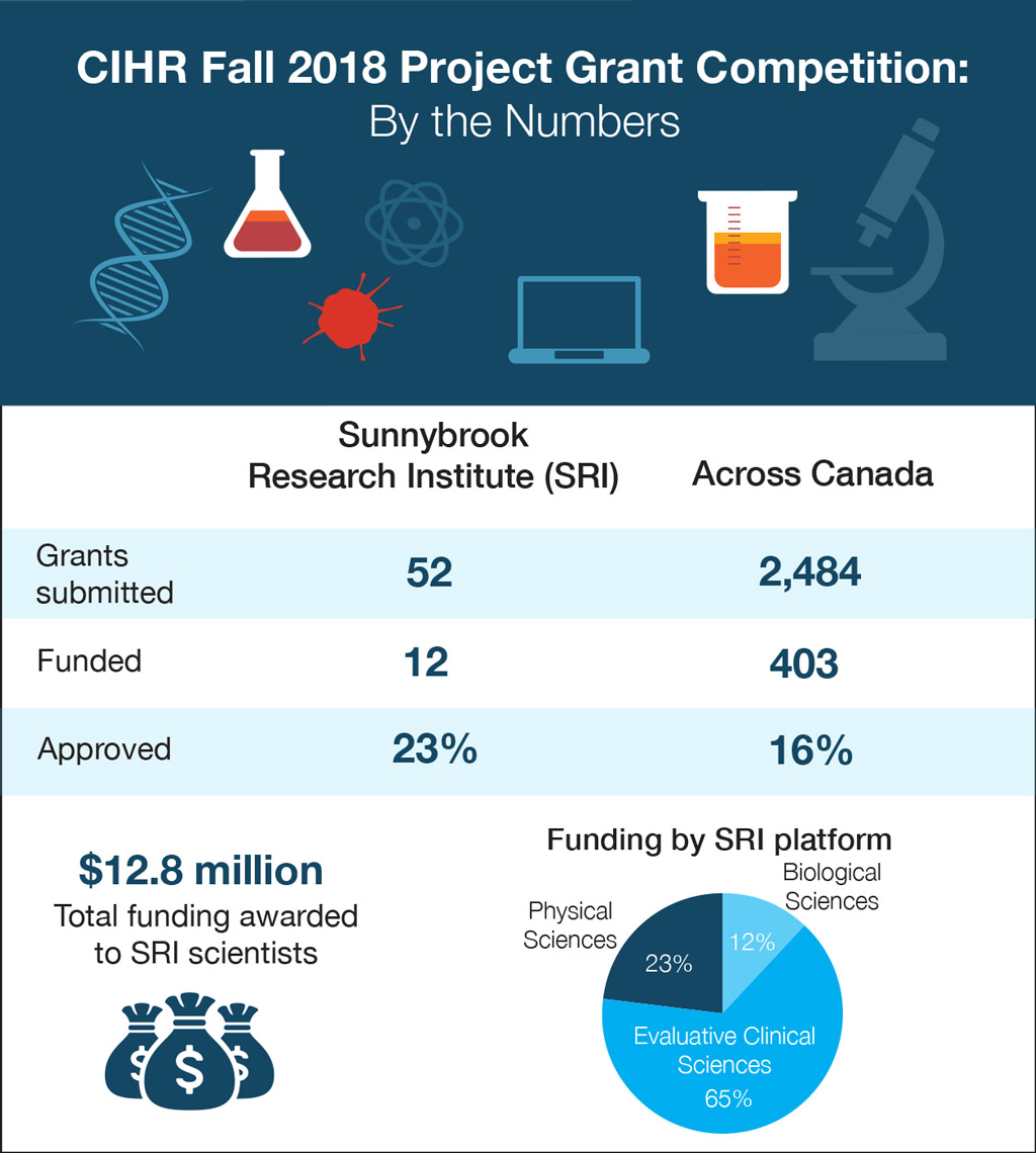 CIHR Fall 2018 Project Grant Competition - By the Numbers