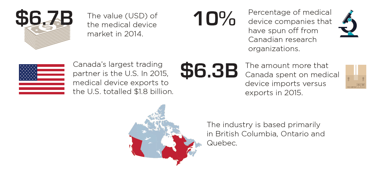 Statistics on the medical sector in Canada