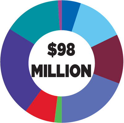Total funding: $99 Million