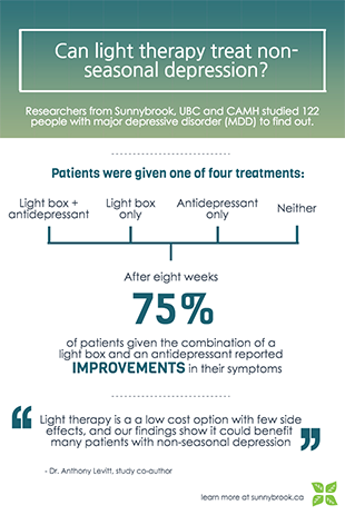 Light therapy infographic - plain text at bottom of page
