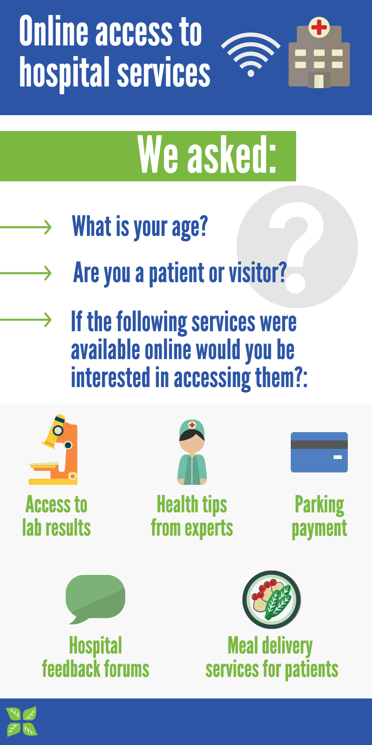 Online access to hospital services survey. Accessible text follows.