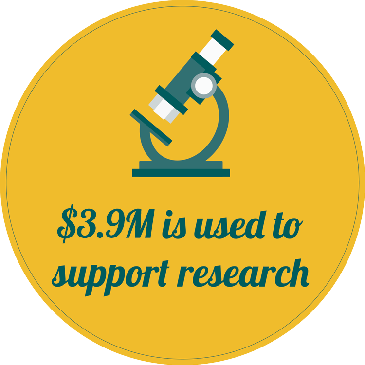 $3.9M is used to support research