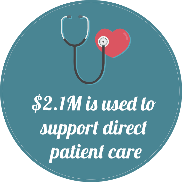 $2.1M is used to support direct patient care
