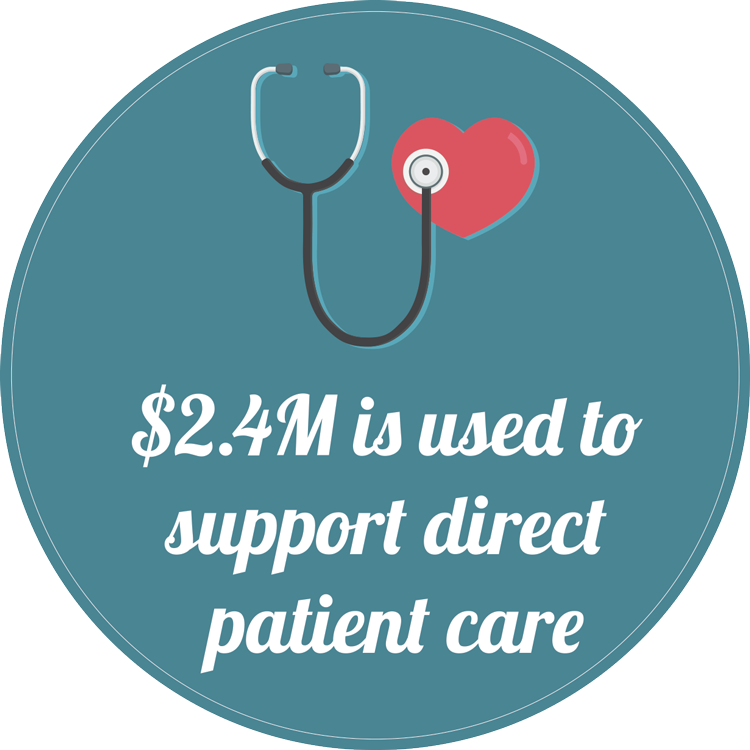$2.4M is used to support direct patient care