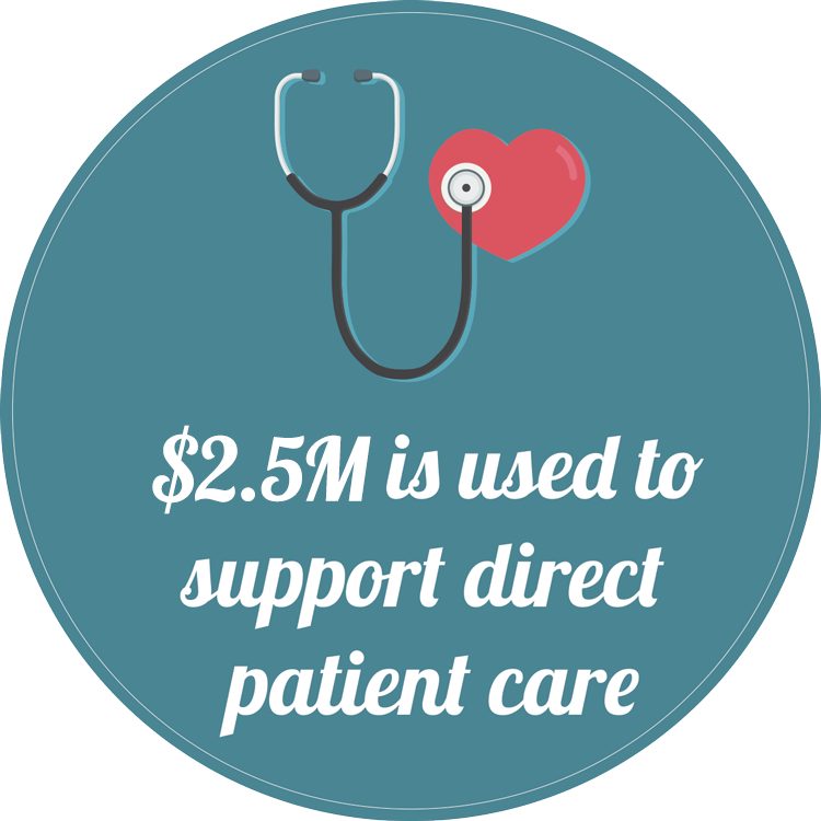 $2.5M is used to support direct patient care