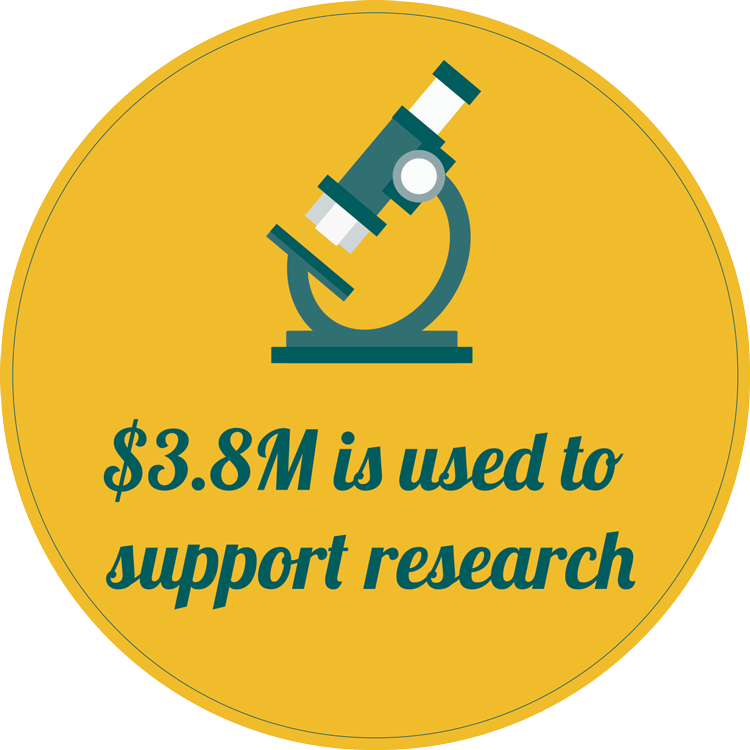 $3.8M is used to support research