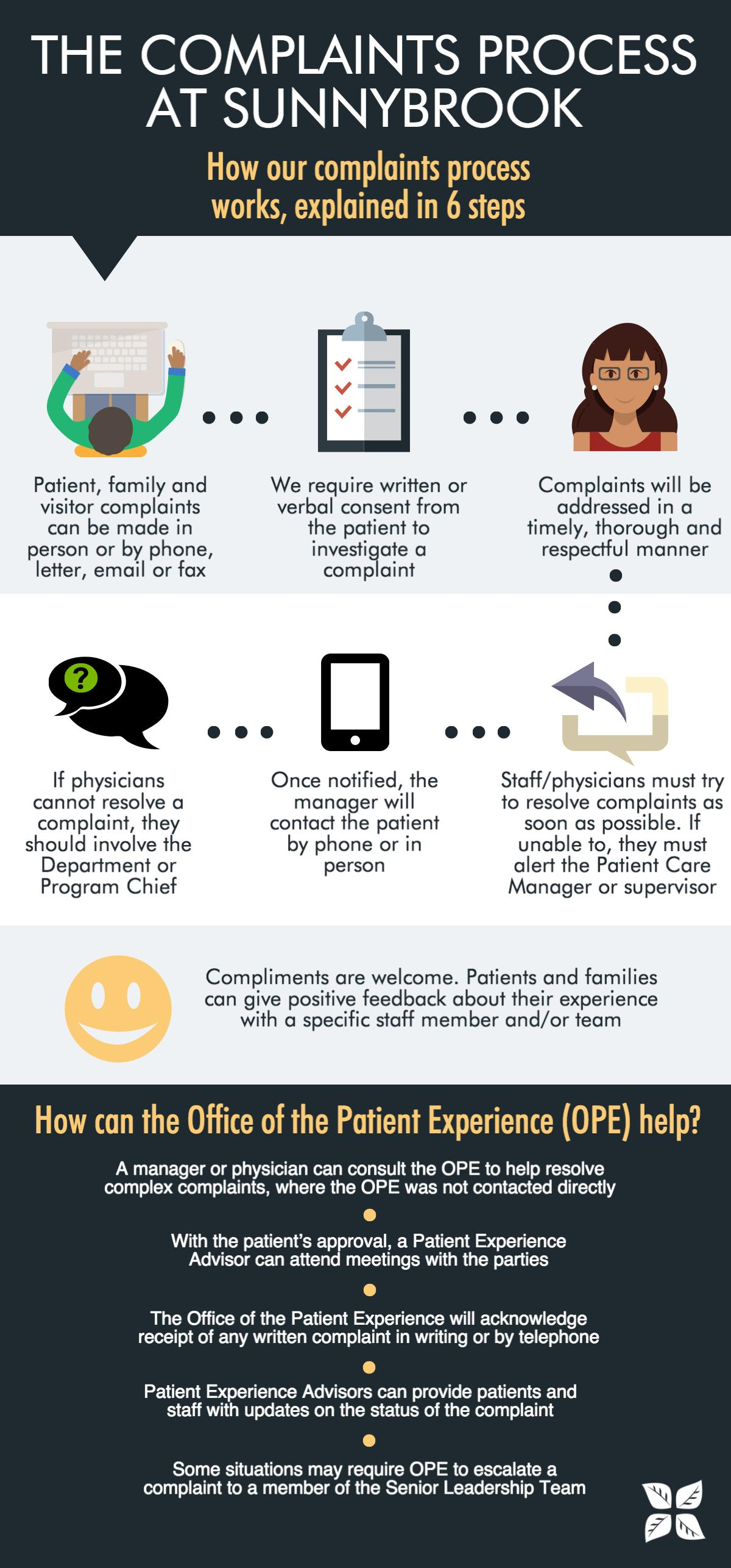 Complaints process at Sunnybrook infographic. Accessible text follows