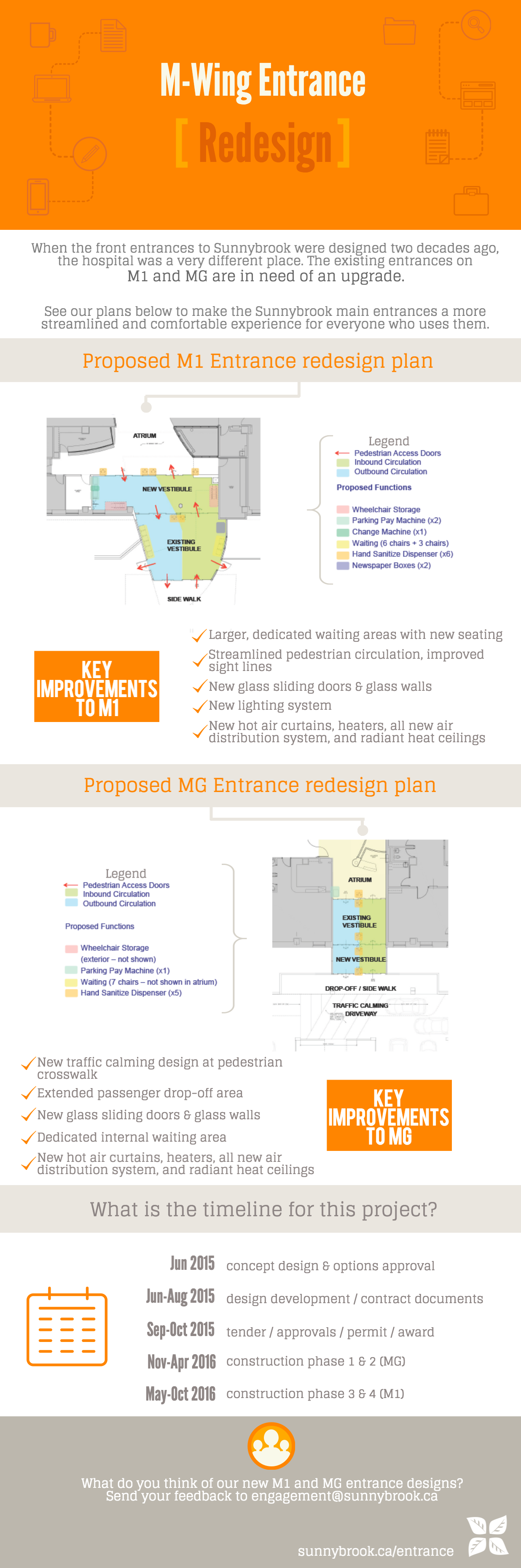 M-Wing entrance redesign infographic - Accessible text follows