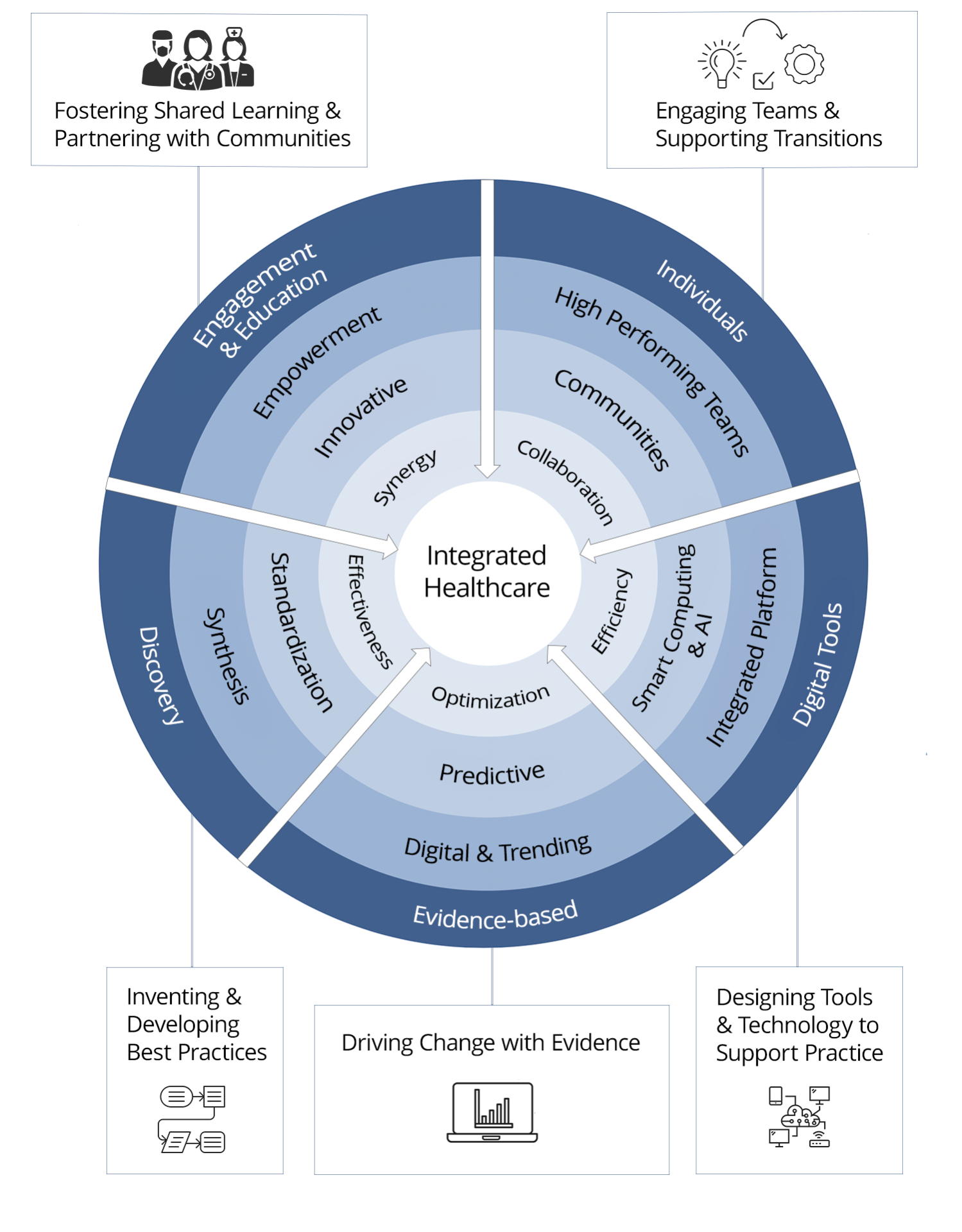 A circular graphic with five sections feeding into the centre, to represent the elements of Integrated Healthcare. In one section: Foster Shared Learning & Partnering With Communities, Engagement & Education, Empowerment, Innovative & Synergy. In the next section: Inventing and Developing Best Practices, Discovery, Synthesis, Standardization, Effectiveness. In the next section: Driving Change with Evidence, Evidence-Based, Digital & Trending, Predictive, Optimization. In the next section: Designing Tools & Technology to Support Practice, Digital Tools, Integrated Platform, Smart Computing & AI, Efficiency. In the final section: Engaging Teams & Supporting Transitions, Individuals, High Performing Teams, Communities and Collaboration.