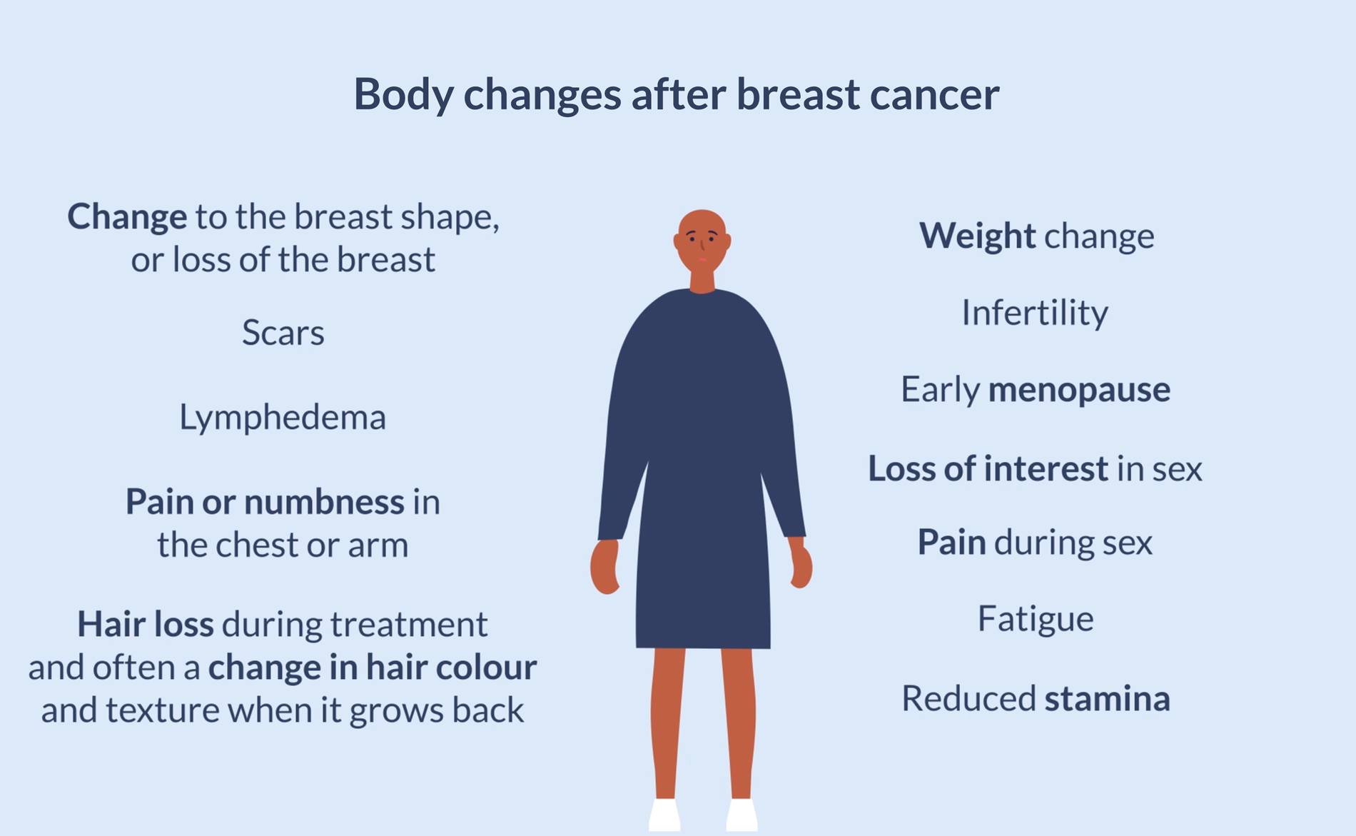 Body changes after breast cancer