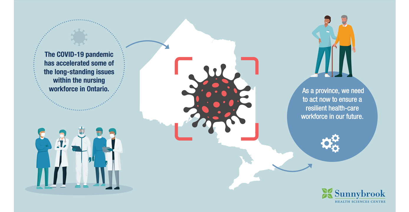 The COVID-19 pandemic has accelerated some of the long-standing issues within the nursing workforce in Ontario. As a province, we need to act now to ensure a resilient health-care workforce in our future.