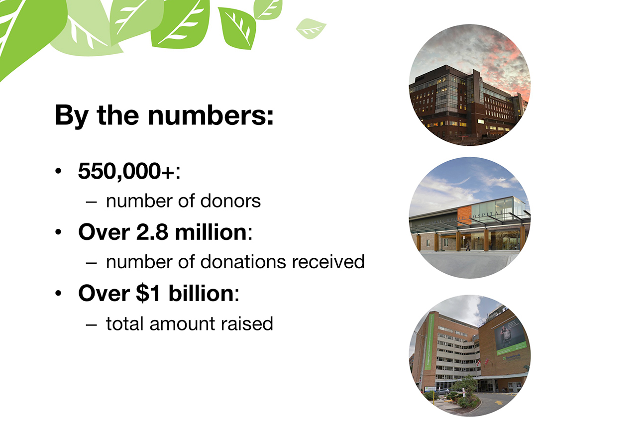 By the numbers:  550,000+:  number of donors Over 2.8 million: number of donations received Over $1 billion: total amount raised
