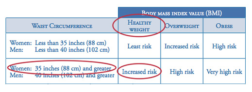 An image of the chart demonstrating how to select your breast cancer risk correctly.