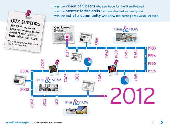 Historical timeline from 1937 to 2012. Click to open Historical Timeline document PDF